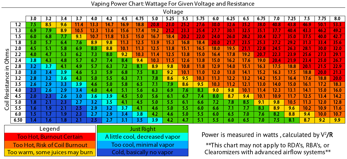 Coil chart ohms Trustpilot