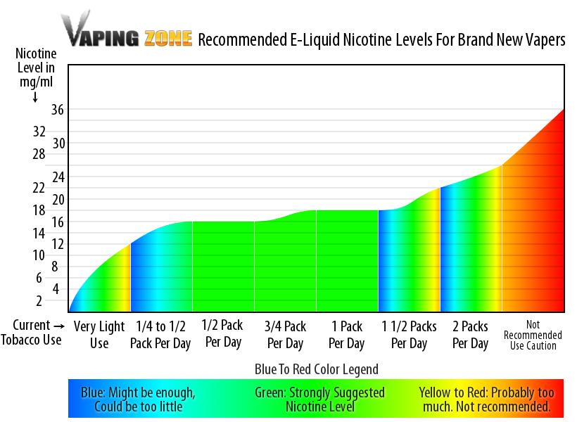 VZ Nicotine Level Chart