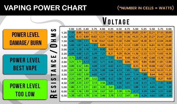 vape coil building chart